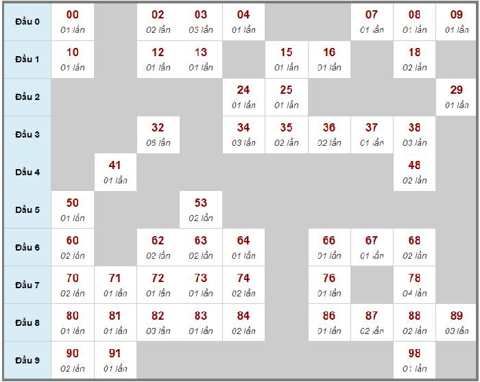 Cầu động chạy liên tục trong 3 ngày đến 21/02