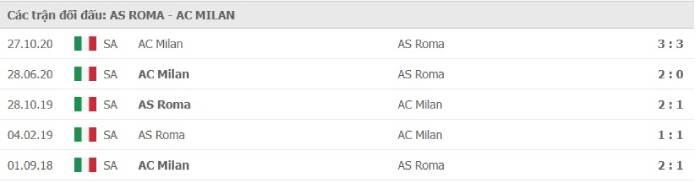 Soi kèo nhà cái AS Roma vs AC Milan – VĐQG Italia- 01/03/2021