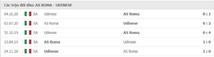 Soi kèo nhà cái AS Roma vs Udinese – VĐQG Italia- 14/02/2021