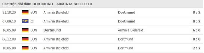 Soi kèo nhà cái Borussia Dortmund vs Arminia Bielefeld – VĐQG Đức- 27/02/2021