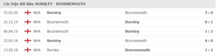 Soi kèo nhà cái Burnley vs Bournemouth – Cúp FA- 10/02/2021