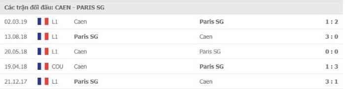 Soi kèo nhà cái Caen vs Paris Saint Germain – Cúp QG pháp- 11/02/2021