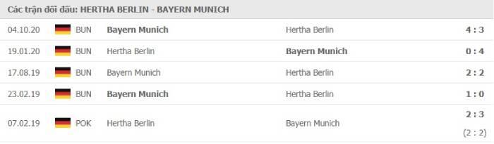 Soi kèo nhà cái Hertha Berlin vs Bayern Munich – VĐQG Đức- 06/02/2021