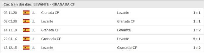 Soi kèo nhà cái Levante vs Granada – VĐQG Tây Ban Nha- 06/02/2021