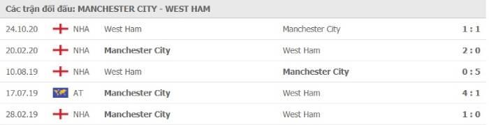 Soi kèo nhà cái Manchester City vs West Ham United – Premier League- 27/02/2021