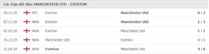 Soi kèo nhà cái Manchester United vs Everton – Ngoại hạng Anh- 07/02/2021