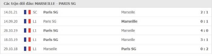 Soi kèo nhà cái Marseille vs Paris Saint Germain – VĐQG Pháp- 08/02/2021