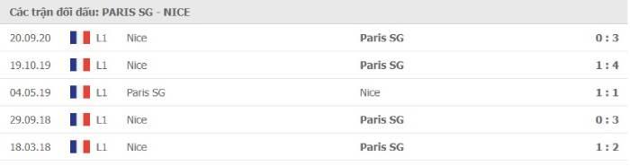 Soi kèo nhà cái Paris Saint Germain vs Nice – VĐQG Pháp- 13/02/2021