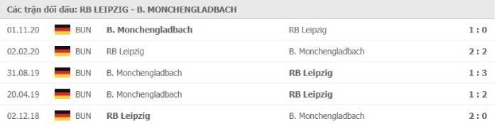 Soi kèo nhà cái RB Leipzig vs Monchengladbach – VĐQG Đức- 28/02/2021