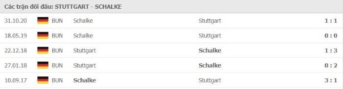 Soi kèo nhà cái Stuttgart vs Schalke 04 – VĐQG Đức- 27/02/2021