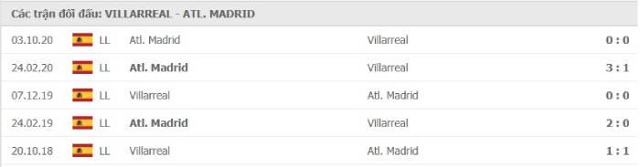 Soi kèo nhà cái Villarreal vs Atletico Madrid – VĐQG Tây Ban Nha- 01/03/2021