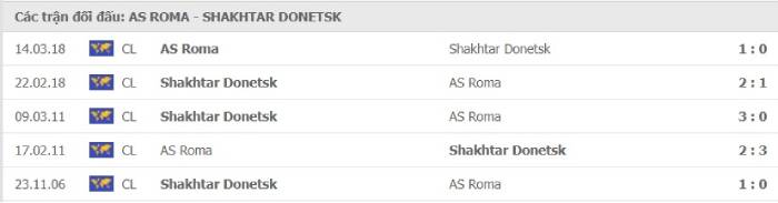 Soi kèo nhà cái AS Roma vs Shakhtar Donetsk – Europa League- 12/03/2021