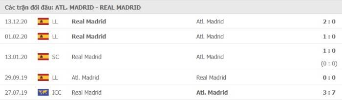 Soi kèo nhà cái Atletico Madrid vs Real Madrid – VĐQG Tây Ban Nha- 07/03/2021
