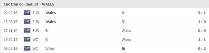 Soi kèo nhà cái Bỉ vs Wales – Vòng loại World Cup 2022- 25/03/2021