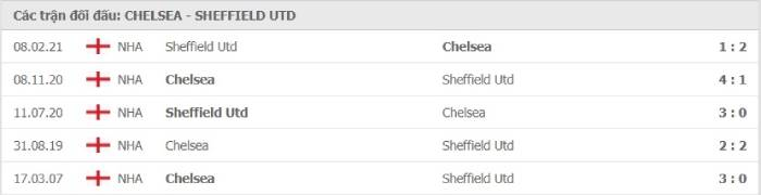 Soi kèo nhà cái Chelsea vs Sheffield United – Cúp FA- 21/03/2021