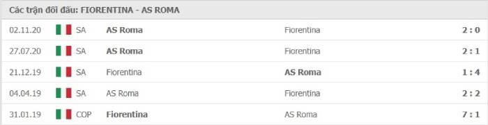 Soi kèo nhà cái Fiorentina vs AS Roma – VĐQG Italia– 04/03/2021