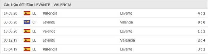 Soi kèo nhà cái Levante vs Valencia – VĐQG Tây Ban Nha- 13/03/2021