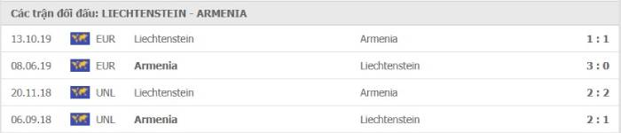 Soi kèo nhà cái Liechtenstein vs Armenia – Vòng loại World Cup 2022- 26/03/2021