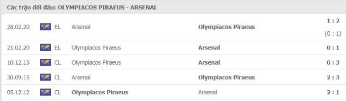 Soi kèo nhà cái Olympiakos vs Arsenal – Europa League- 12/03/2021