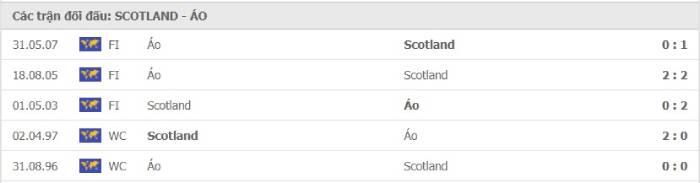 Soi kèo nhà cái Scotland vs Áo – Vòng loại World Cup 2022 - 26/03/2021