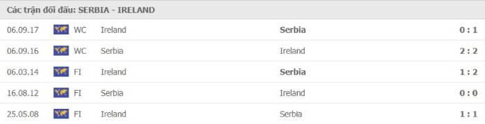 Soi kèo nhà cái Serbia vs CH Ireland – Vòng loại World Cup 2022- 25/03/2021