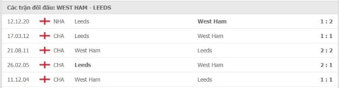 Soi kèo nhà cái West Ham United vs Leeds United – Ngoại hạng Anh– 09/03/2021