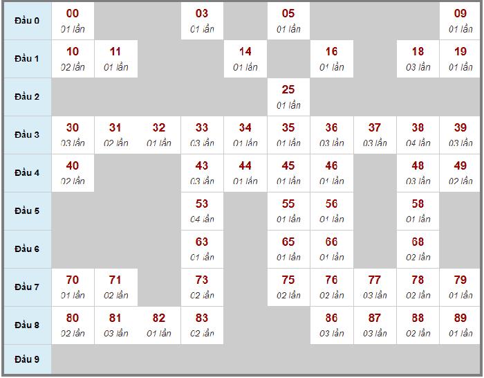 Cầu động chạy liên tục trong 3 ngày đến 04/04