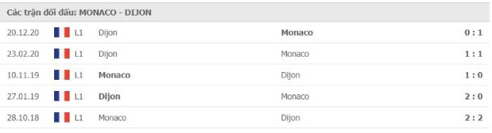 Soi kèo nhà cái AS Monaco vs Dijon – VĐQG Pháp- 11/04/2021