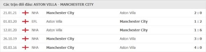 Soi kèo nhà cái Aston Villa vs Manchester City – Ngoại hạng Anh- 22/04/2021