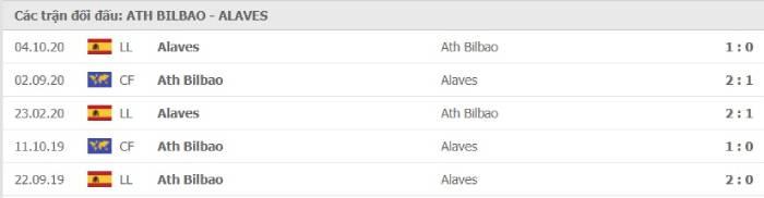 Soi kèo nhà cái Athletic Bilbao vs Alaves – VĐQG Tây Ban Nha- 10/04/2021