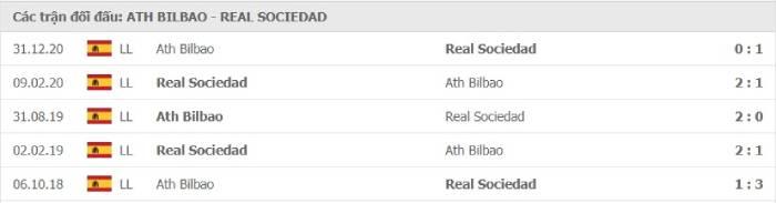 Soi kèo nhà cái Athletic Bilbao vs Real Sociedad - Chung kết Cúp Nhà vua - 04/04/2021