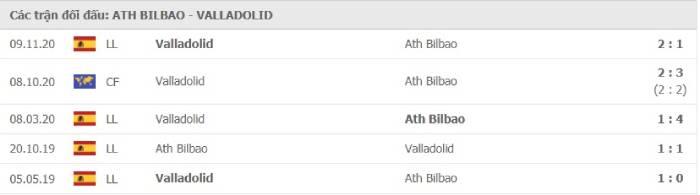 Soi kèo nhà cái Athletic Bilbao vs Real Valladolid – VĐQG Tây Ban Nha- 29/04/2021