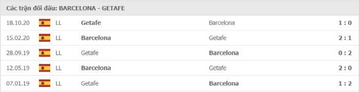 Soi kèo nhà cái Barcelona vs Getafe – VĐQG Tây Ban Nha- 23/04/2021