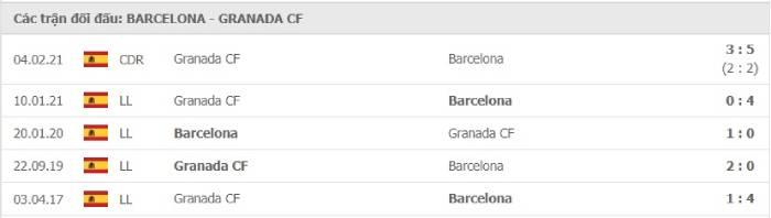Soi kèo nhà cái Barcelona vs Granada – VĐQG Tây Ban Nha- 30/04/2021