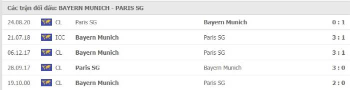 Soi kèo nhà cái Bayern Munich vs Paris Saint Germain – Champions League- 08/04/2021