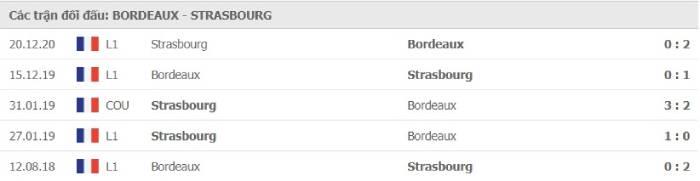 Soi kèo nhà cái Bordeaux vs Strasbourg - VĐQG Pháp- 04/04/2021