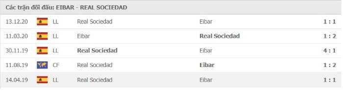 Soi kèo nhà cái Eibar vs Real Sociedad – VĐQG Tây Ban Nha- 27/04/2021