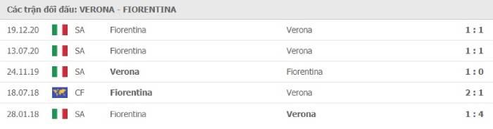 Soi kèo nhà cái Hellas Verona vs Fiorentina – VĐQG Italia- 21/04/2021