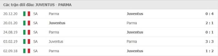Soi kèo nhà cái Juventus vs Parma – VĐQG Italia- 22/04/2021