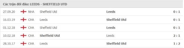 Soi kèo nhà cái Leeds United vs Sheffield United – Ngoại hạng Anh- 03/04/2021