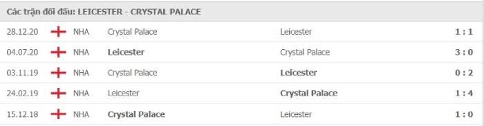 Soi kèo nhà cái Leicester City vs Crystal Palace – Ngoại hạng Anh- 27/04/2021