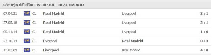 Soi kèo nhà cái Liverpool vs Real Madrid – Champions League- 15/04/2021