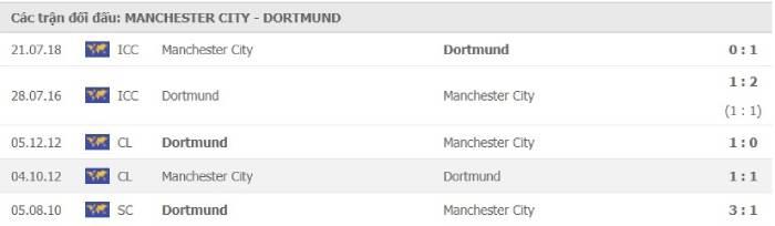 Soi kèo nhà cái Manchester City vs Borussia Dortmund – Champions League- 07/04/2021