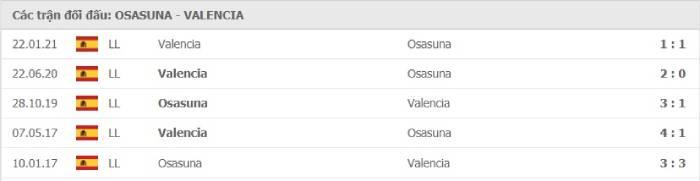 Soi kèo nhà cái Osasuna vs Valencia – VĐQG Tây Ban Nha- 22/04/2021