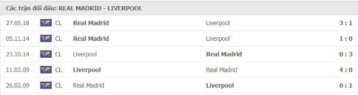 Soi kèo nhà cái Real Madrid vs Liverpool – Champions League- 07/04/2021