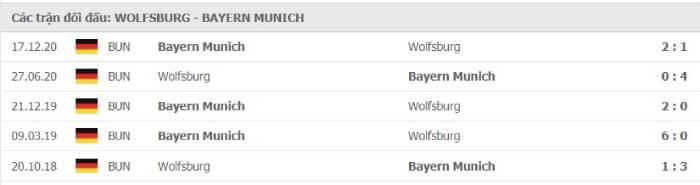 Soi kèo nhà cái Wolfsburg vs Bayern Munich – VĐQG Đức- 17/04/2021