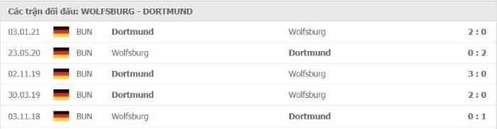 Soi kèo nhà cái Wolfsburg vs Borussia Dortmund – VĐQG Đức- 24/04/2021