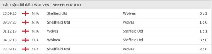 Soi kèo nhà cái Wolves vs Sheffield United – Ngoại hạng Anh- 18/04/2021