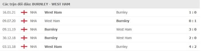 Soi kèo nhà cái Burnley vs West Ham United – Ngoại hạng Anh- 04/05/2021