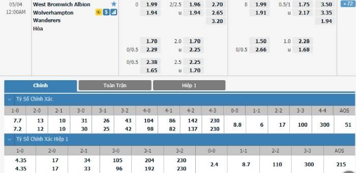 Soi kèo nhà cái West Bromwich vs Wolves – Ngoại hạng Anh- 04/05/2021